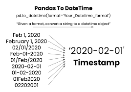 pandas to datetime string to date