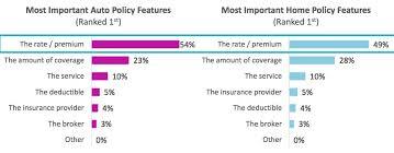 gio car insurance policy