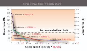 Speed Vs Velocity Whats The Use Of A Force Versus Linear Velocity Chart
