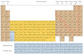 Scanning Through The Periodic Table In Order Of In... | Chegg.com