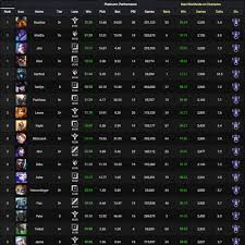 League Of Legends Counters Chart League Of Legends Analytics Lolalytics Patch 9 24