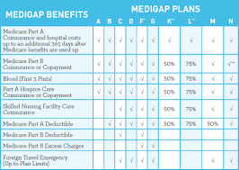 Medicare Supplement Chart Of Plans Medicare Supplement
