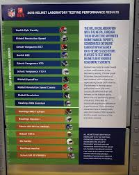 Nfl Helmet Safety Chart Which Helmets Are Banned In Nfl