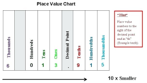 Place Value Chart Example Place Value Chart Of Decimal Numbers Csdmultimediaservice Com