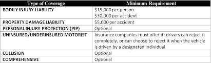 table california minimum auto insurance required coverage amounts 2016