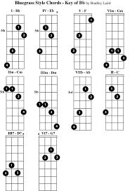 Complete Mandolin Chord Chart Play The Mandolin Free Mandolin Chord Charts For The Key Of Bb
