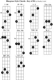 Free Mandolin Chord Chart Pdf Play The Mandolin Free Mandolin Chord Charts For The Key Of Bb