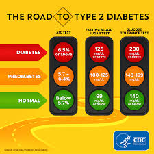 A1c 5 7 Average Blood Sugar Chart Getting Tested Basics Diabetes Cdc