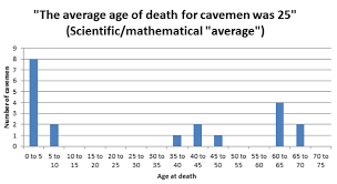 Why Cavemen Didnt Actually Die Young Paleo Leap