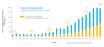 research teach for america an infographic showing the increasing diversity of the tfa corps over time