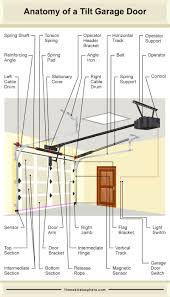 diagram ilrating the many parts of a tilt style garage door