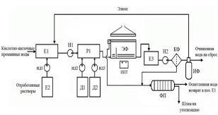 Курсовая работа Проект участка очистки сточных вод  Технологическая схема очистки сточных вод