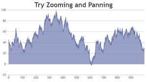 Beautiful Php Charts Graphs Canvasjs