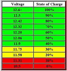 12v Battery Life Chart Leisure Battery Care And Charging Uk Camp Site Articles