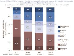 College Degree Chart The Value Of A College Degree