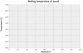 Blank Graph Paper Melting Basalt