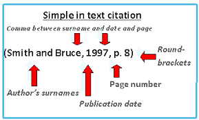 tab a how to do an in text citation ait harvard research  in text referencing