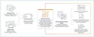Amazon Warehouse Process Flow Chart Time Series Forecasting Machine Learning Amazon Forecast