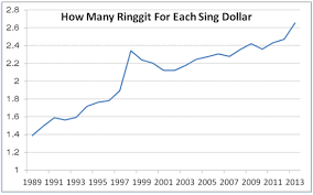 Singapore Dollar Rate Chart The Truth Behind Exchange Rate Trap Ringgit Vs Singapores