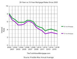 15 Year Mortgage Rates Chart 2019 Inquisitive 30 Year Mortgage Rates Chart 2019 Current 30