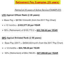 Base Pay Chart Army Pay Allowances How Much Will You Make Ppt Video