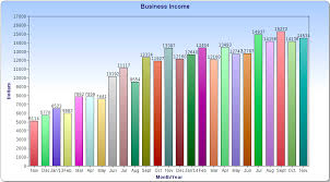 Monthly Income Chart 14 534 November Income My Monthly Online Income Report