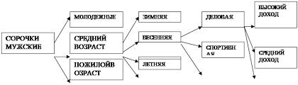 Курсовая работа Маркетинговый анализ экономического пространства  Для проведения сегментации рынка сорочек выберем метод группировок