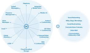 Cisco Unified Communications Arrowdawn Cisco Ip Telephony