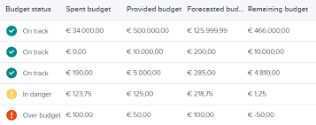 Budget Projects Budget Management On Projects Teamleader