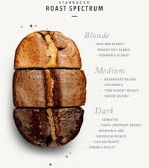 If you are an espresso lover, this review is something useful. 11 Best Starbucks Coffee Beans Reviewed In Detail May 2021