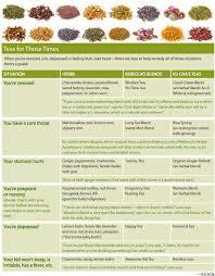 Herbal Tea Chart To Tea Or Not To Tea Boulder County Home Garden Magazine