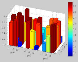 3d Bar Chart Matlab How Can I Adjust 3 D Bar Grouping And Y Axis Labeling In