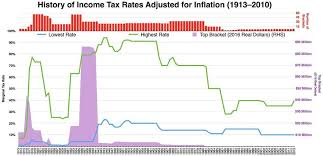 The History Of Income Taxes In The United States