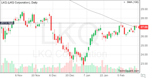 Techniquant Lkq Corporation Lkq Technical Analysis Report