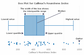 Roundness Chart Cailleux Roundness Index Calculator With Box Plot Analysis