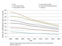 Birth Rate Chart 2007 2015 Birth Rates Live Births Per 1 000 Females Aged