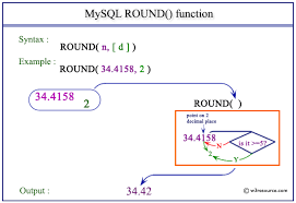 pictorial presentation of mysql round function