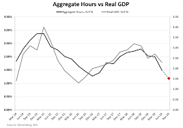 Chart Of The Day Slowing U S Growth