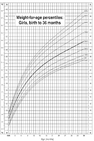 Child Growth Charts Weight For Age Percentiles
