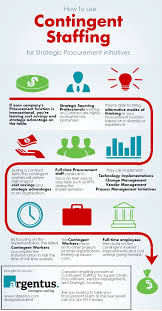 feature why the contingent workforce is thriving in strategic contingent strategic procurement infographic v2