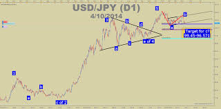 Start Your Elliott Wave Count Effectively To Identify Trend Tops