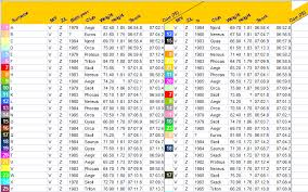 Concept 2 Rigging Chart Erg Scores Adjusting For Athlete Weight Rowperfect Uk