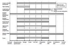 Agile Software Development Principles Patterns And Practices Agile Software Development Wikipedia