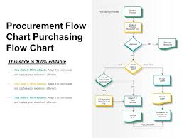 Visual Cycle Flow Chart Procurement Flow Chart Purchasing Flow Chart Powerpoint