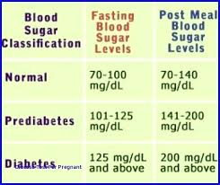 56 Explicit Blood Glucose Levels Chart During Pregnancy