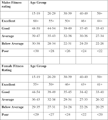 Acsm Vo2max Norms Chart Table 4 From Reliability And Validity Of The Chester