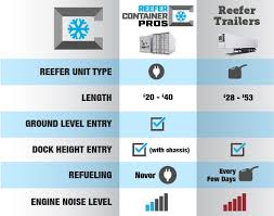 Reefer Container Temperature Chart Los Angeles Ca Reefer Container Pros