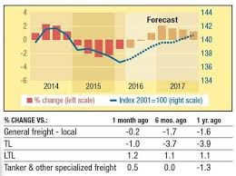 8 Factors That Determine Ltl Freight Rates Dgd Transport