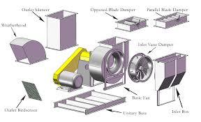 Radial Fan Blade Design Centrifugal Fans Blowers Airpro Fan Blower Co