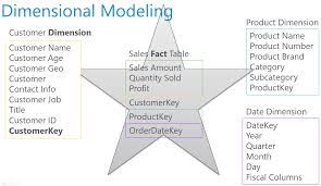Design A Star Schema To Track The Production Quantities Data Preparation First And Foremost Important Task In Power